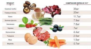 питание при анемии